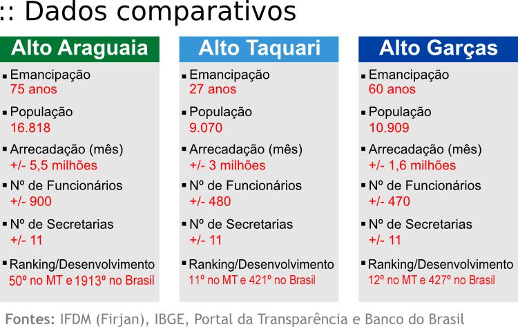 dadoscomparativos